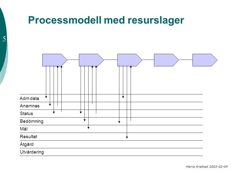 Processmodell med resurslager Maria Areblad 2003-02-04 Adm data Anamnes Status Bedömning Mål Resultat Åtgärd Utvärdering 5