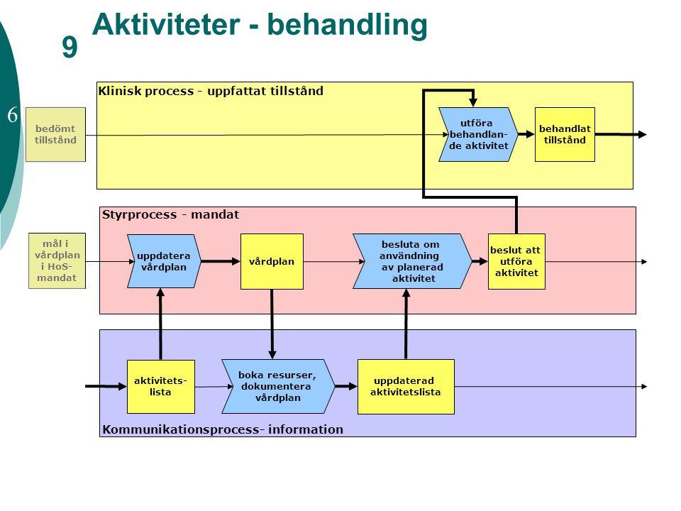 Aktiviteter - behandling utföra behandlan- de aktivitet vårdplan Klinisk process - uppfattat tillstånd Styrprocess - mandat Kommunikationsprocess- inf