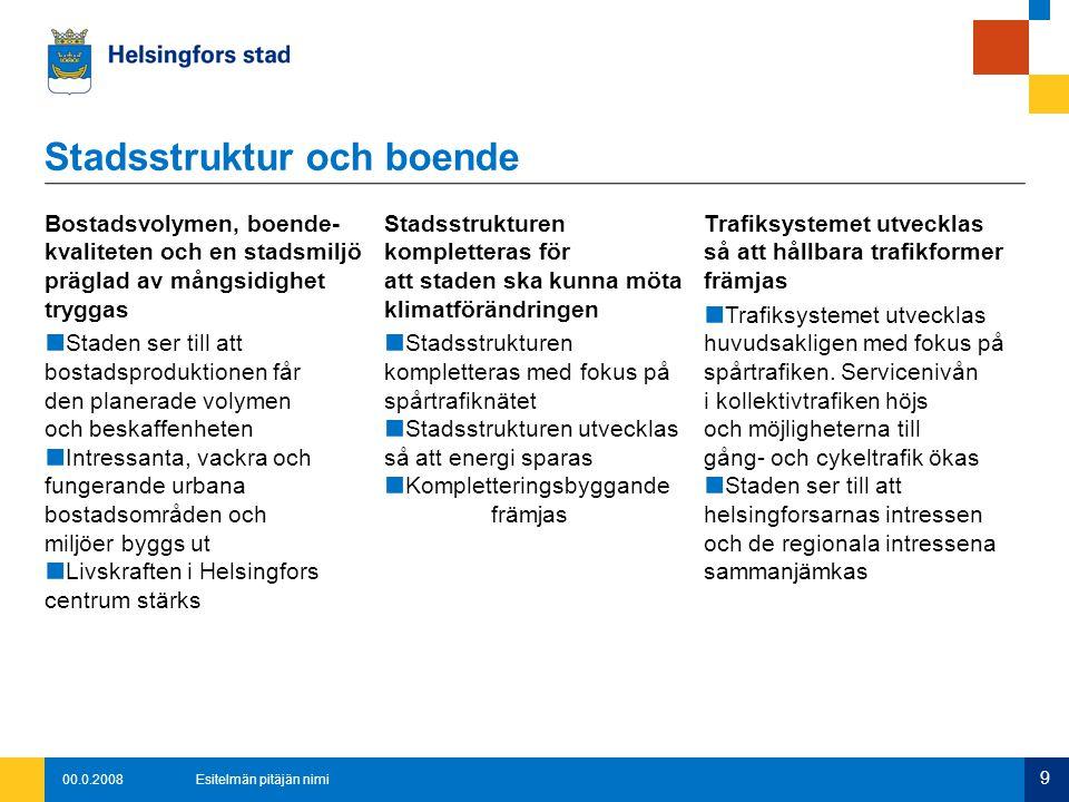 00.0.2008Esitelmän pitäjän nimi 9 Bostadsvolymen, boende- kvaliteten och en stadsmiljö präglad av mångsidighet tryggas ■ Staden ser till att bostadsproduktionen får den planerade volymen och beskaffenheten ■ Intressanta, vackra och fungerande urbana bostadsområden och miljöer byggs ut ■ Livskraften i Helsingfors centrum stärks Stadsstrukturen kompletteras för att staden ska kunna möta klimatförändringen ■ Stadsstrukturen kompletteras med fokus på spårtrafiknätet ■ Stadsstrukturen utvecklas så att energi sparas ■ Kompletteringsbyggande främjas Trafiksystemet utvecklas så att hållbara trafikformer främjas ■ Trafiksystemet utvecklas huvudsakligen med fokus på spårtrafiken.