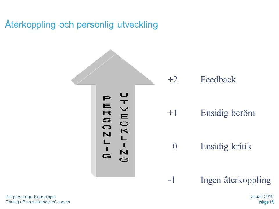 Öhrlings PricewaterhouseCoopers januari 2010 sida 15 Det personliga ledarskapet Page 15 Återkoppling och personlig utveckling +2 +1 0 Feedback Ensidig beröm Ensidig kritik Ingen återkoppling