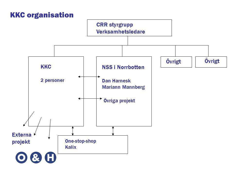 CRR styrgrupp Verksamhetsledare KKC 2 personer NSS i Norrbotten Dan Harnesk Mariann Mannberg Övriga projekt One-stop-shop Kalix Övrigt KKC organisation Externa projekt