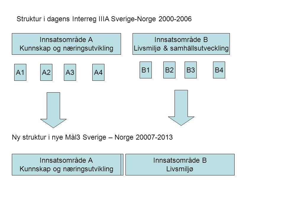 Innsatsområde A Kunnskap og næringsutvikling Innsatsområde B Livsmiljø & samhällsutveckling A1A2A3A4 B4B3B2B1 Struktur i dagens Interreg IIIA Sverige-