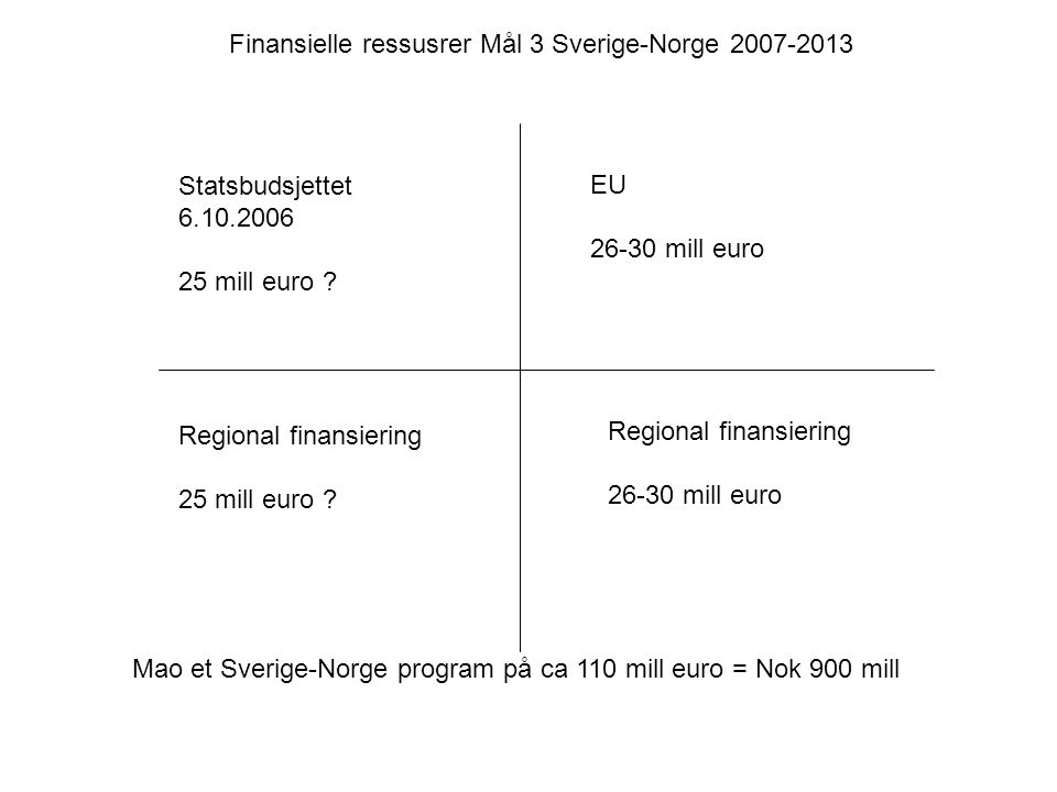 EU 26-30 mill euro Regional finansiering 26-30 mill euro Statsbudsjettet 6.10.2006 25 mill euro ? Regional finansiering 25 mill euro ? Finansielle res
