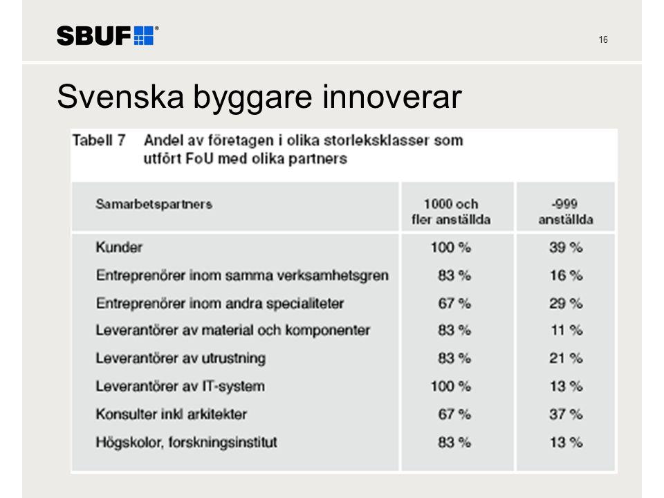 16 Svenska byggare innoverar