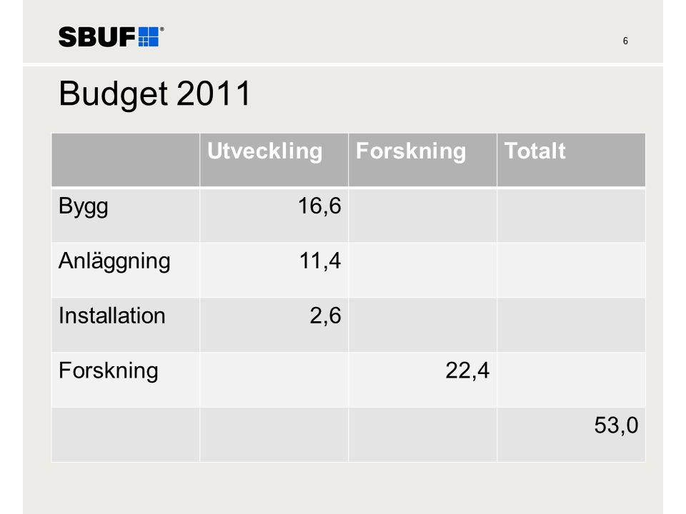 66 Budget 2011 UtvecklingForskningTotalt Bygg16,6 Anläggning11,4 Installation2,6 Forskning22,4 53,0