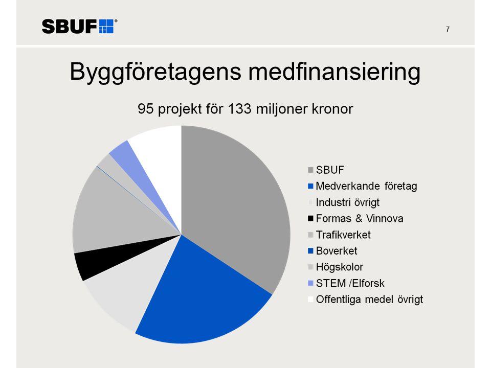 77 Byggföretagens medfinansiering