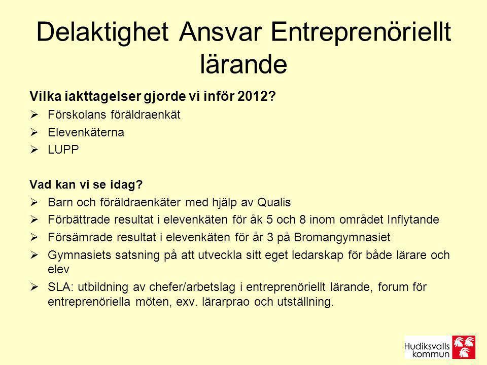 Delaktighet Ansvar Entreprenöriellt lärande Vilka iakttagelser gjorde vi inför 2012?  Förskolans föräldraenkät  Elevenkäterna  LUPP Vad kan vi se i