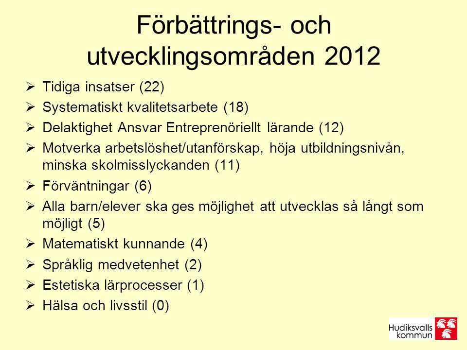 Förbättrings- och utvecklingsområden 2012  Tidiga insatser (22)  Systematiskt kvalitetsarbete (18)  Delaktighet Ansvar Entreprenöriellt lärande (12)  Motverka arbetslöshet/utanförskap, höja utbildningsnivån, minska skolmisslyckanden (11)  Förväntningar (6)  Alla barn/elever ska ges möjlighet att utvecklas så långt som möjligt (5)  Matematiskt kunnande (4)  Språklig medvetenhet (2)  Estetiska lärprocesser (1)  Hälsa och livsstil (0)