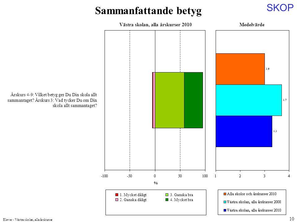 SKOP Elever - Västra skolan, alla årskurser 10 Medelvärde Årskurs 4-9: Vilket betyg ger Du Din skola allt sammantaget.