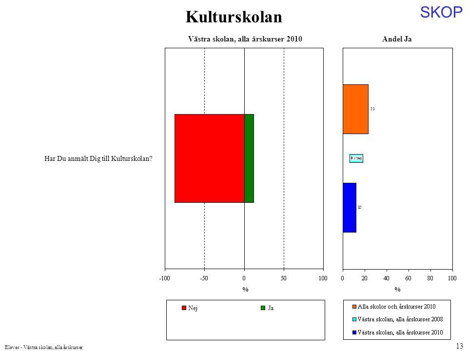 SKOP Elever - Västra skolan, alla årskurser 13 Andel Ja % Har Du anmält Dig till Kulturskolan.