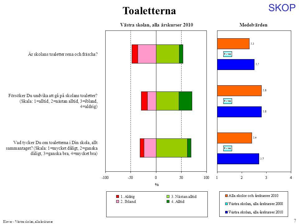 SKOP Elever - Västra skolan, alla årskurser 7 Medelvärden Är skolans toaletter rena och fräscha? Försöker Du undvika att gå på skolans toaletter? (Ska