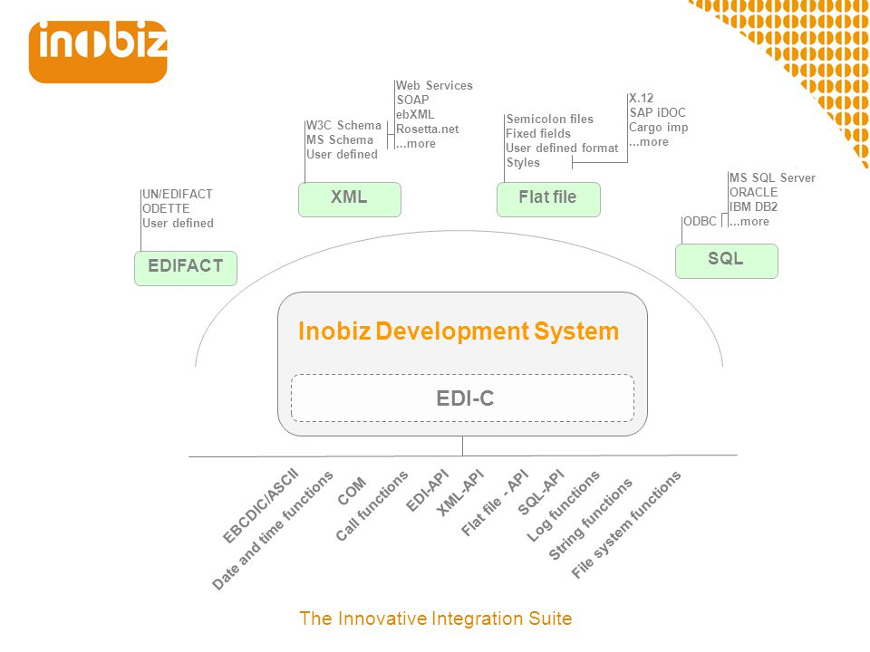 Inobiz Development System EDI-C EDIFACT XML UN/EDIFACT ODETTE User defined W3C Schema MS Schema User defined Web Services SOAP ebXML Rosetta.net...mor