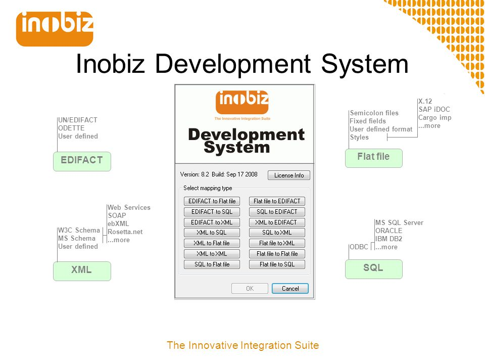 The Innovative Integration Suite Inobiz Development System EDIFACT UN/EDIFACT ODETTE User defined XML W3C Schema MS Schema User defined Web Services S