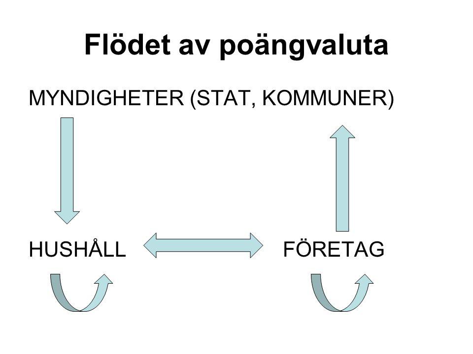 Flödet av poängvaluta MYNDIGHETER (STAT, KOMMUNER) HUSHÅLL FÖRETAG
