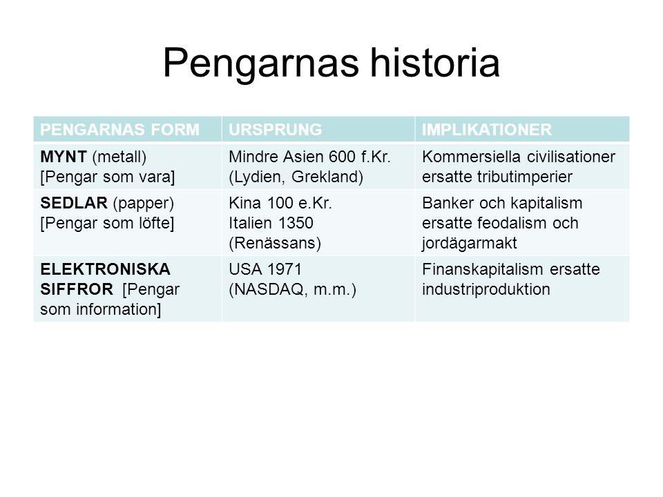Pengarnas historia PENGARNAS FORMURSPRUNGIMPLIKATIONER MYNT (metall) [Pengar som vara] Mindre Asien 600 f.Kr. (Lydien, Grekland) Kommersiella civilisa