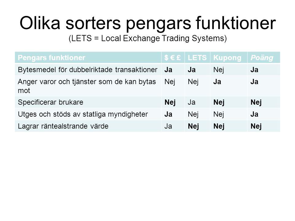 Olika sorters pengars funktioner (LETS = Local Exchange Trading Systems) Pengars funktioner$ € £LETSKupongPoäng Bytesmedel för dubbelriktade transakti