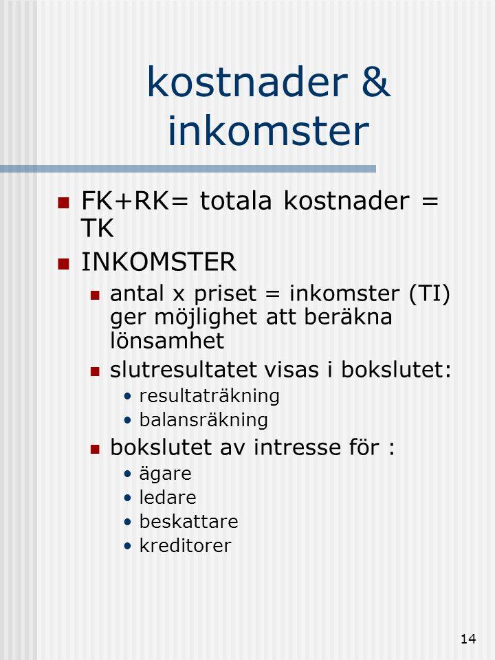13 Kostnader  Kostnaderna för verksamheten uppdelas i:  fasta kostnader (FK)  rörliga kostnader (RK)  Fasta kostnader  finns hela tiden och är oberoende av tillverkningen.