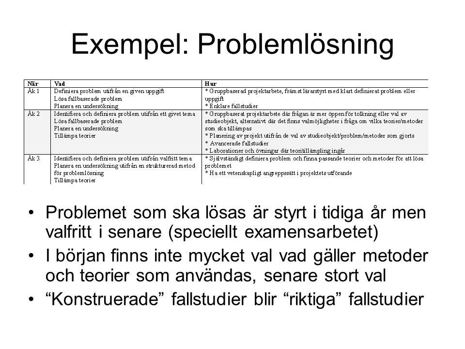 Exempel: Problemlösning •Problemet som ska lösas är styrt i tidiga år men valfritt i senare (speciellt examensarbetet) •I början finns inte mycket val