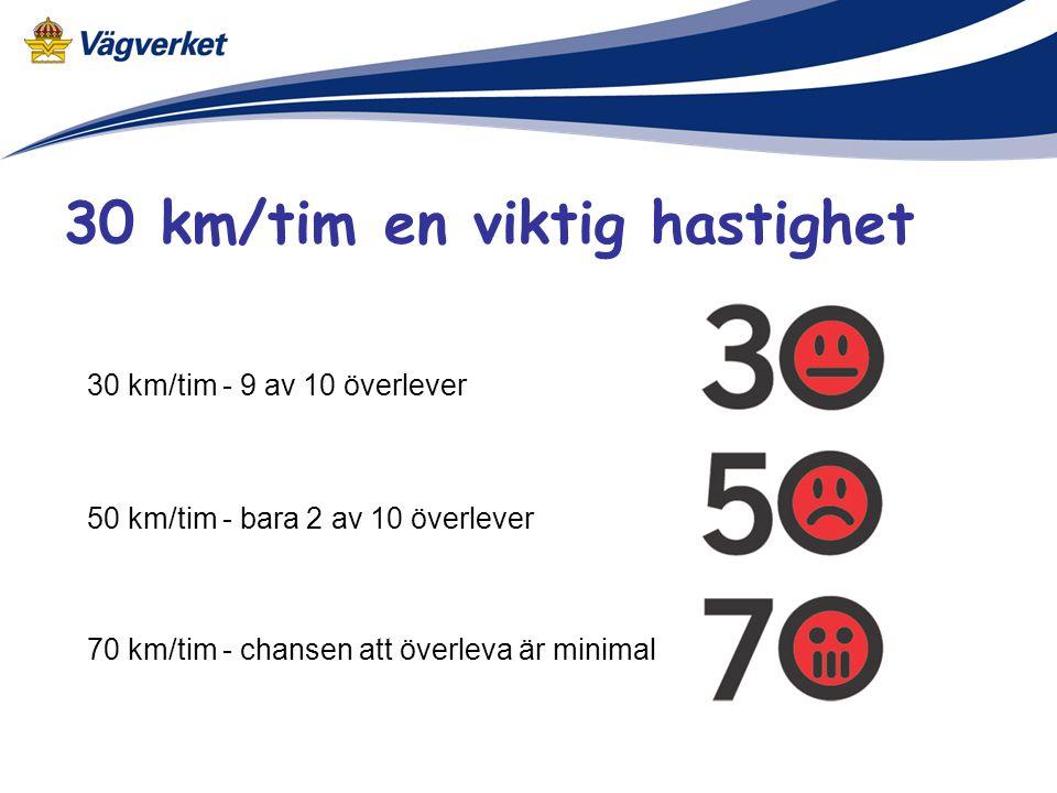 30 km/tim - 9 av 10 överlever 50 km/tim - bara 2 av 10 överlever 70 km/tim - chansen att överleva är minimal 30 km/tim en viktig hastighet