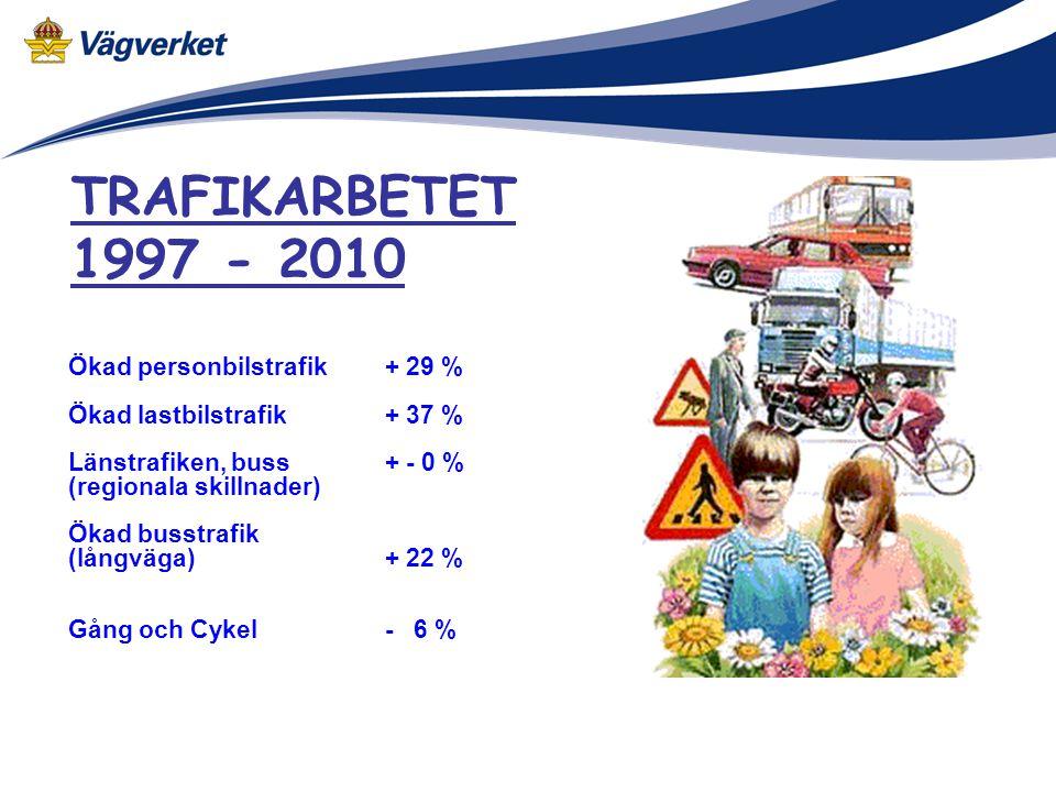 TRAFIKARBETET 1997 - 2010 Ökad personbilstrafik+ 29 % Ökad lastbilstrafik+ 37 % Länstrafiken, buss+ - 0 % (regionala skillnader) Ökad busstrafik (lång