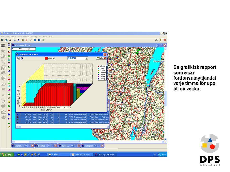 Översikt3 En grafikisk rapport som visar fordonsutnyttjandet varje timma för upp till en vecka.
