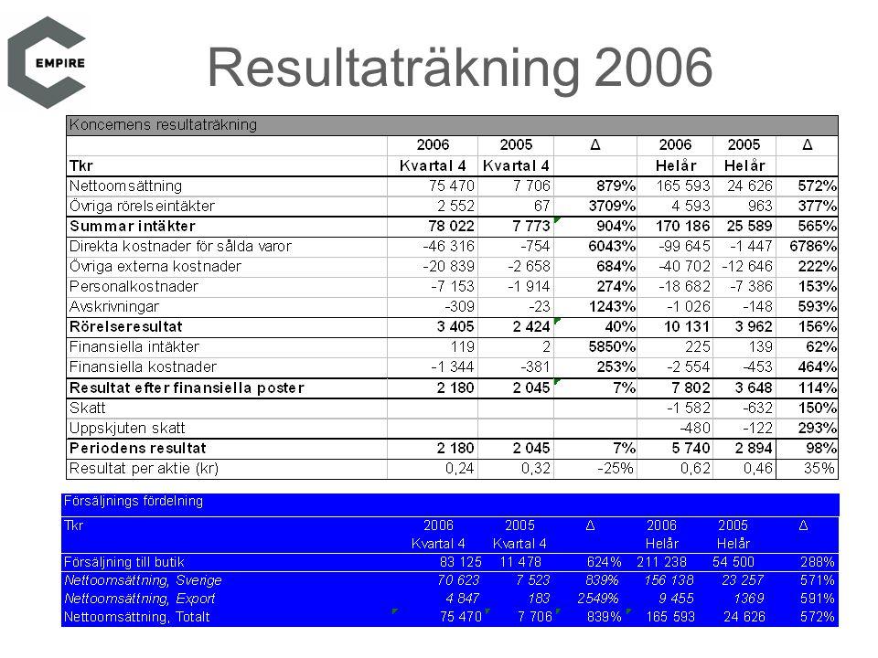 Resultaträkning 2006