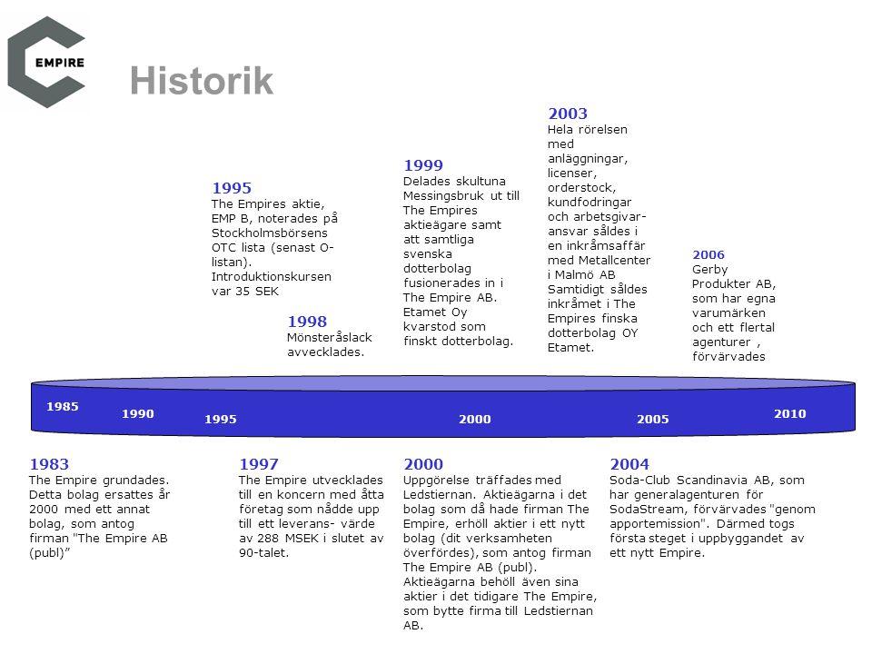 1995 The Empires aktie, EMP B, noterades på Stockholmsbörsens OTC lista (senast O- listan). Introduktionskursen var 35 SEK 1985 1990 1995 2000 2010 20