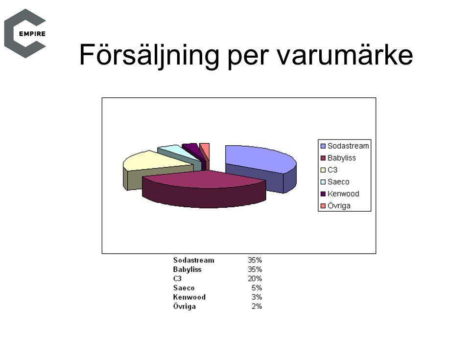 Agenda för 2007 Utveckla förvärvade bolag Stärka positionen i detaljhandeln Resultatutveckling Organisk tillväxt på 25-30% Utöka Exporten Etablering i Finland Nya Produkter Förvärv Omstrukturera Norge Etablera C3 Telecom i Sverige Bygga en stark svensk försäljning och export av varumärket C3