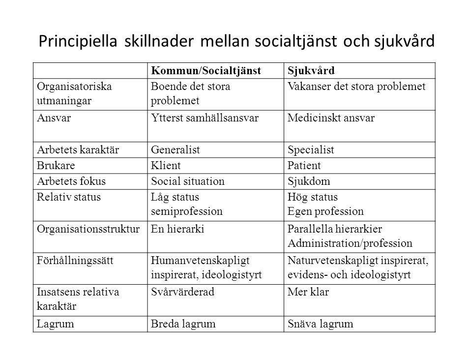 Principiella skillnader mellan socialtjänst och sjukvård Kommun/SocialtjänstSjukvård Organisatoriska utmaningar Boende det stora problemet Vakanser de