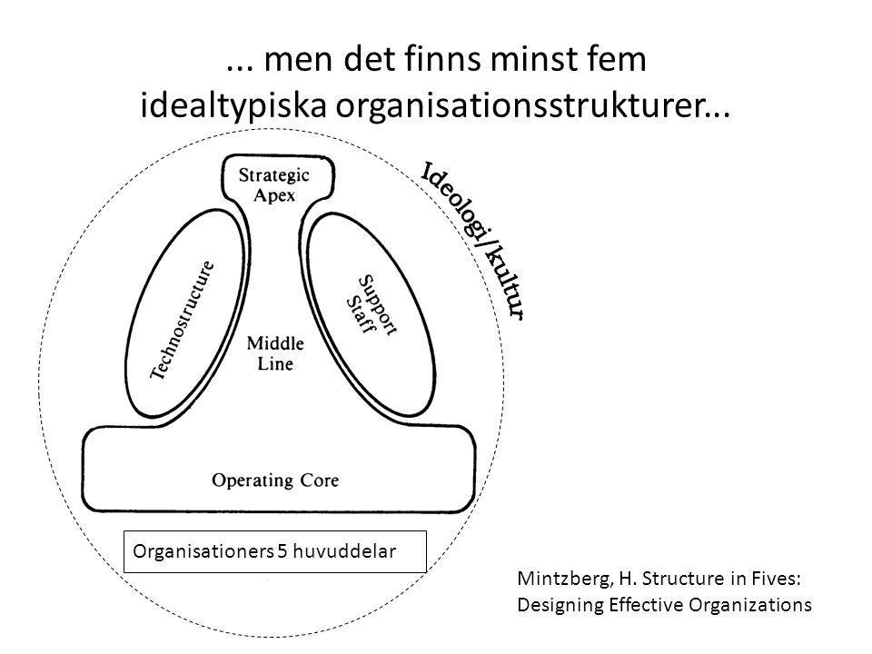 Mintzberg, H. Structure in Fives: Designing Effective Organizations Organisationers 5 huvuddelar... men det finns minst fem idealtypiska organisations