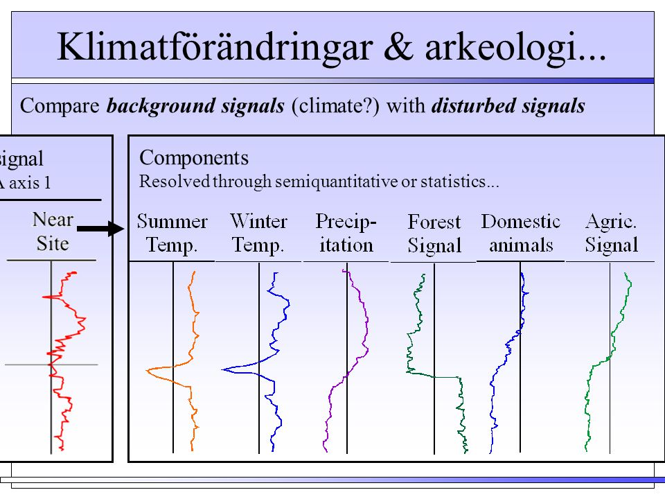 Klimatförändringar & arkeologi... Compare background signals (climate?) with disturbed signals Total signal eg. PCA axis 1 Components Resolved through