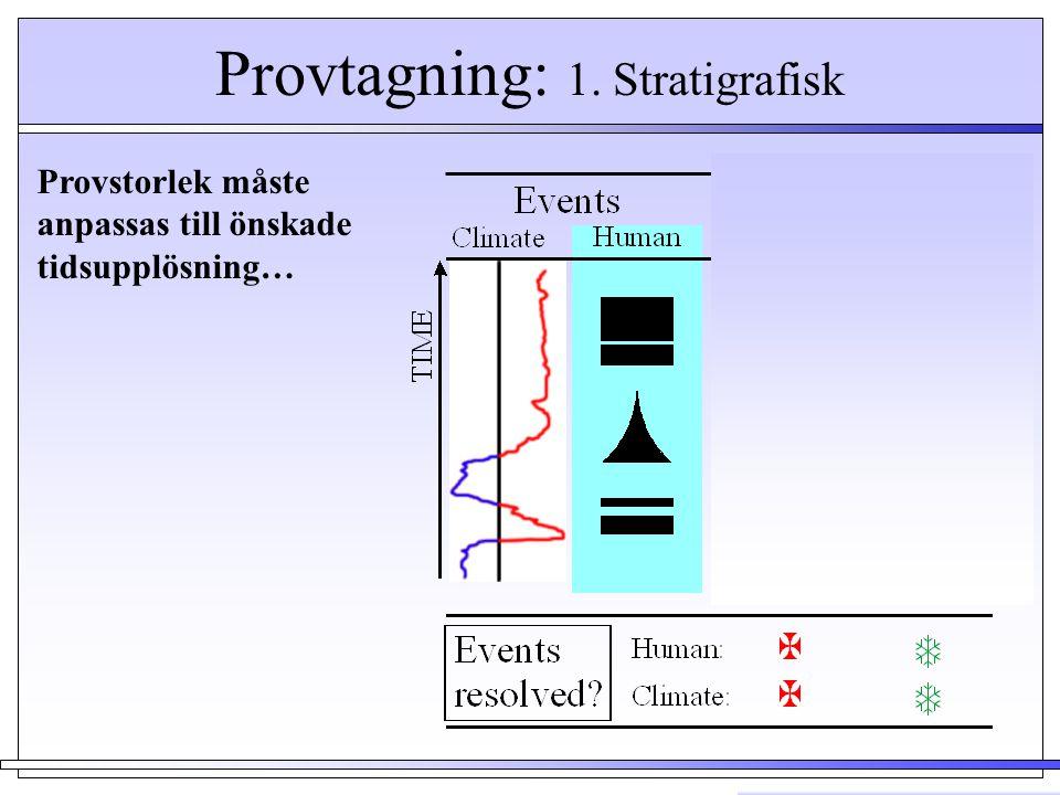 Provtagning: 1. Stratigrafisk …fast ibland är det svårt…