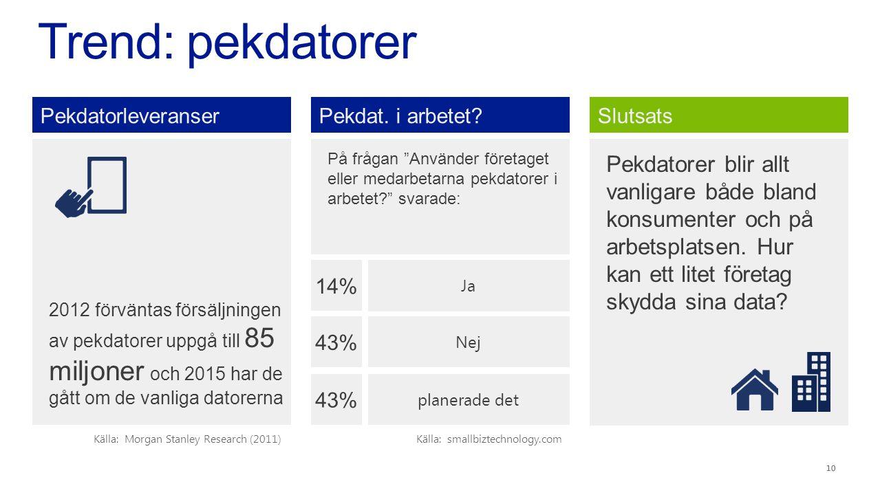 Trend: pekdatorer 10 På frågan Använder företaget eller medarbetarna pekdatorer i arbetet svarade: 14% Ja 43% Nej 43% planerade det Pekdat.