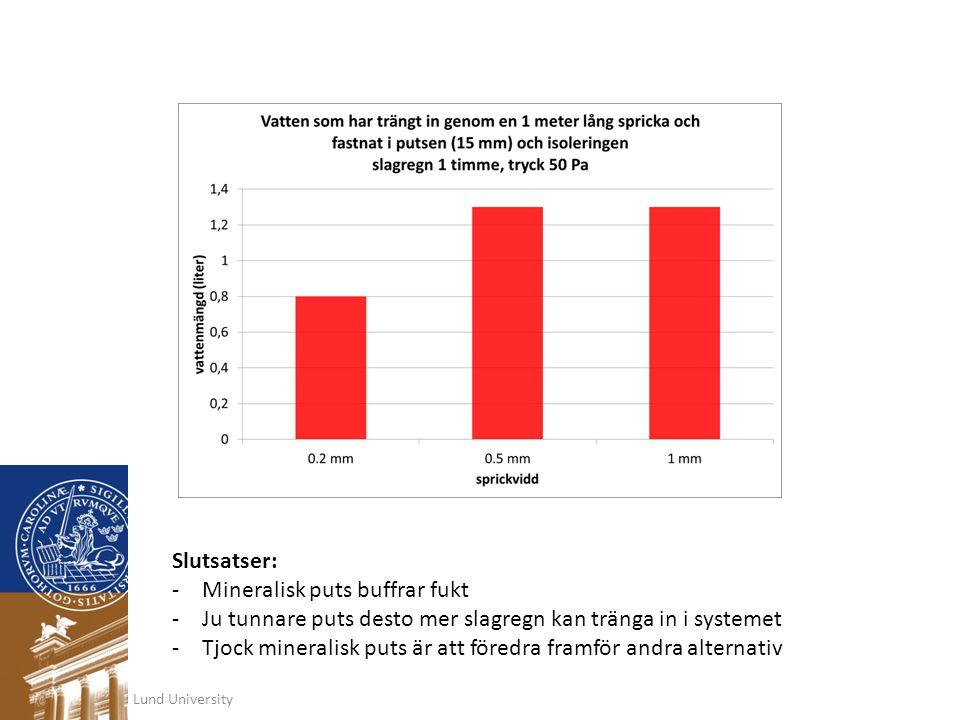 Lund University Slutsatser: -Mineralisk puts buffrar fukt -Ju tunnare puts desto mer slagregn kan tränga in i systemet -Tjock mineralisk puts är att f