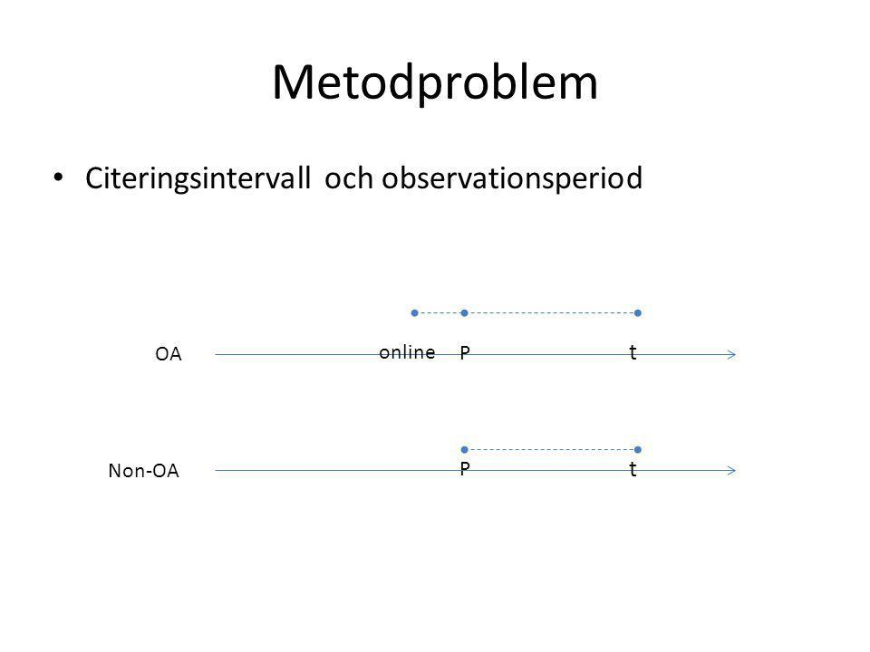 Metodproblem • Citeringsintervall och observationsperiod OA P P Non-OA t t online