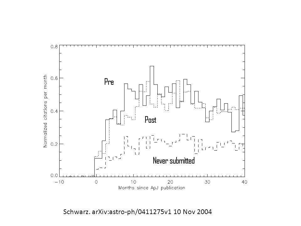 Empiri (3) • Hypotes – Den högre citeringsfrekvensen beror på att forskarsamfundet uppmärksammar nya publikationer genom astro-ph