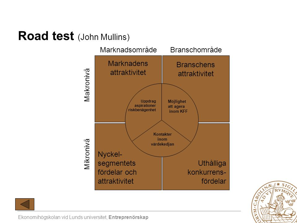 Ekonomihögskolan vid Lunds universitet, Entreprenörskap Road test (John Mullins) Marknadens attraktivitet Uthålliga konkurrens- fördelar Branschens at