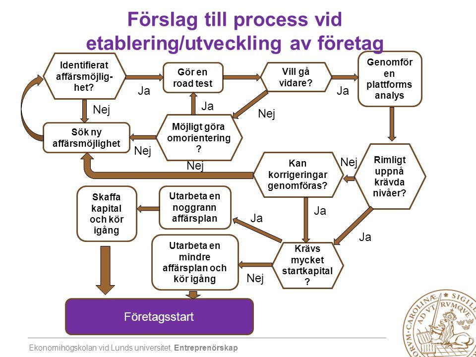Ekonomihögskolan vid Lunds universitet, Entreprenörskap Identifierat affärsmöjlig- het? Gör en road test Möjligt göra omorientering ? Vill gå vidare?
