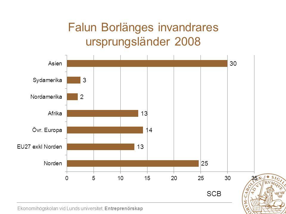 Ekonomihögskolan vid Lunds universitet, Entreprenörskap Falun Borlänges invandrares ursprungsländer 2008 SCB