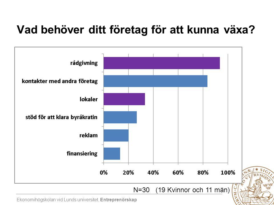 Ekonomihögskolan vid Lunds universitet, Entreprenörskap Vad behöver ditt företag för att kunna växa? N=30 (19 Kvinnor och 11 män)