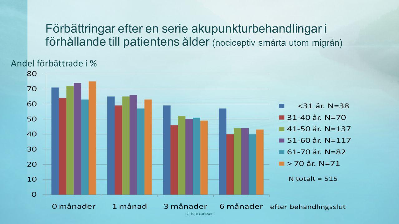 Förbättringar efter en serie akupunkturbehandlingar i förhållande till patientens ålder (nociceptiv smärta utom migrän) Andel förbättrade i % christer carlsson