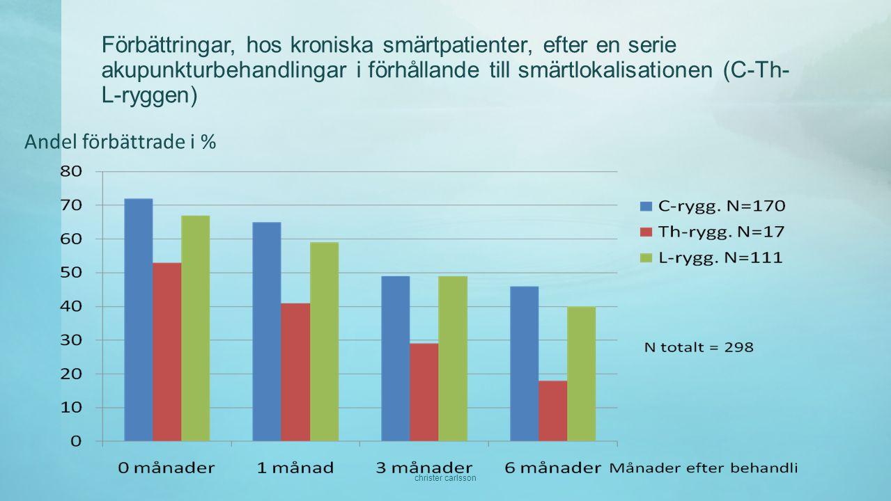 Förbättringar, hos kroniska smärtpatienter, efter en serie akupunkturbehandlingar i förhållande till smärtlokalisationen (C-Th- L-ryggen) Andel förbättrade i % christer carlsson