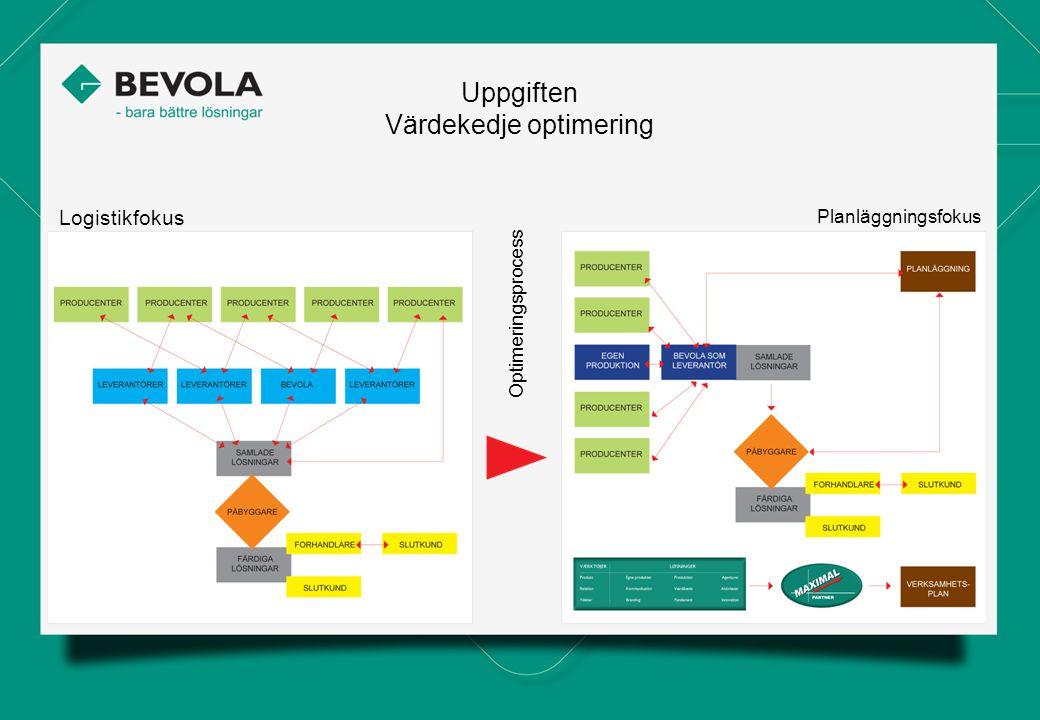 Uppgiften Värdekedje optimering Logistikfokus Planläggningsfokus Optimeringsprocess