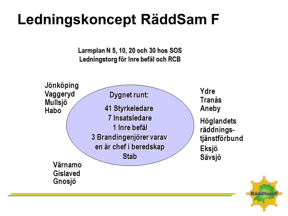 Regional krissamverkan i Jönköpings län Lokaler Regionala samverkansledningen samlas i JILL (Jönköpings integrerade larm och ledning), som är förberedda lokaler hos SOS Alarm.