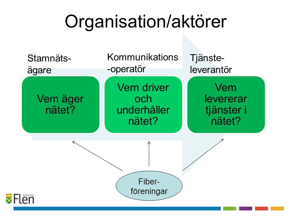 Organisation/aktörer Vem äger nätet? Vem driver och underhåller nätet? Vem levererar tjänster i nätet? Fiber- föreningar Kommunikations -operatör Tjän
