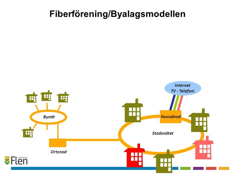 Fiberförening/Byalagsmodellen Internet TV - Telefoni Ortsnod Fastighets nät Stadsnätet Huvudnod Bynät