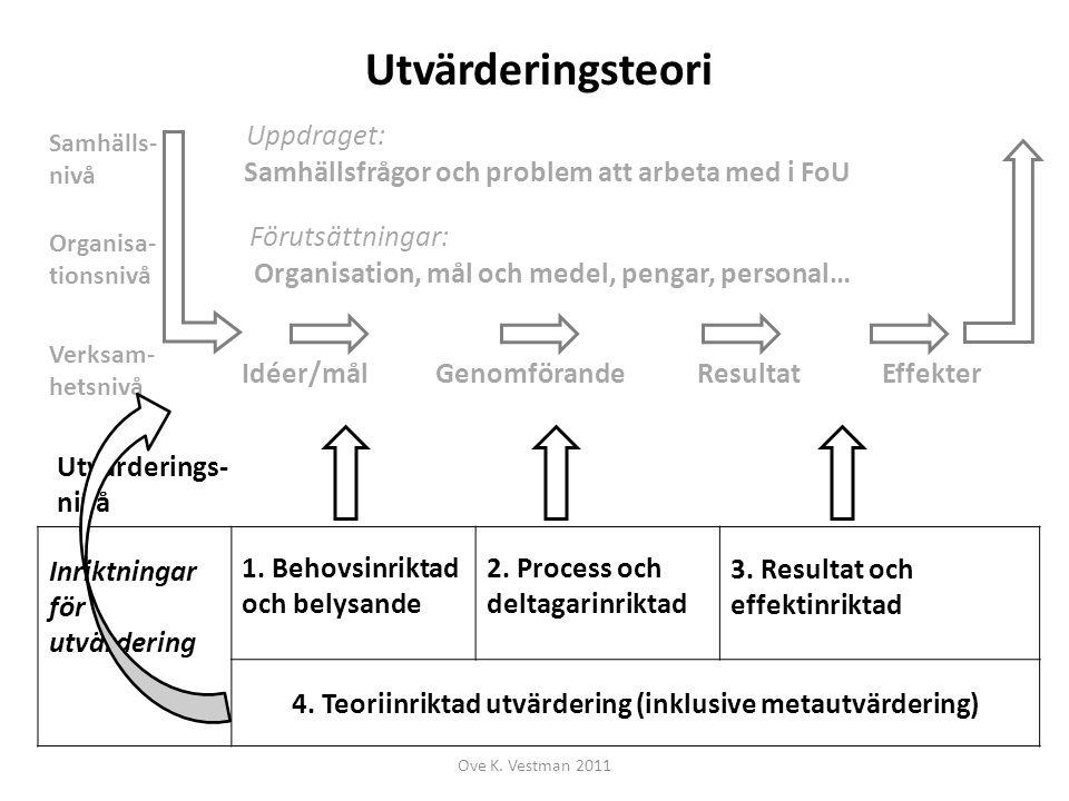 Samhälls- nivå Organisa- tionsnivå Ove K. Vestman 2011 Verksam- hetsnivå Idéer/mål Uppdraget: Samhällsfrågor och problem att arbeta med i FoU Förutsät