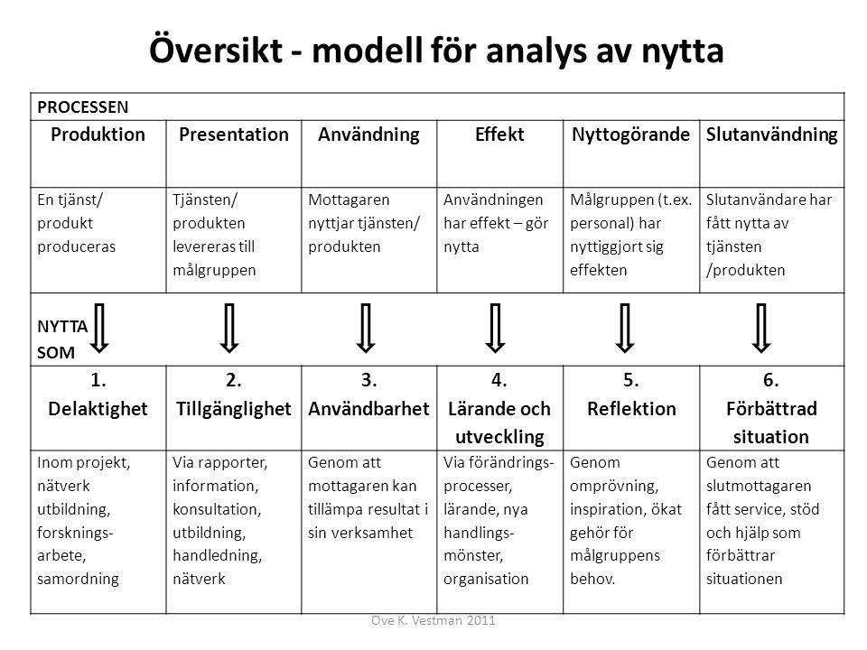 Översikt - modell för analys av nytta PROCESSEN ProduktionPresentationAnvändningEffektNyttogörandeSlutanvändning En tjänst/ produkt produceras Tjänste