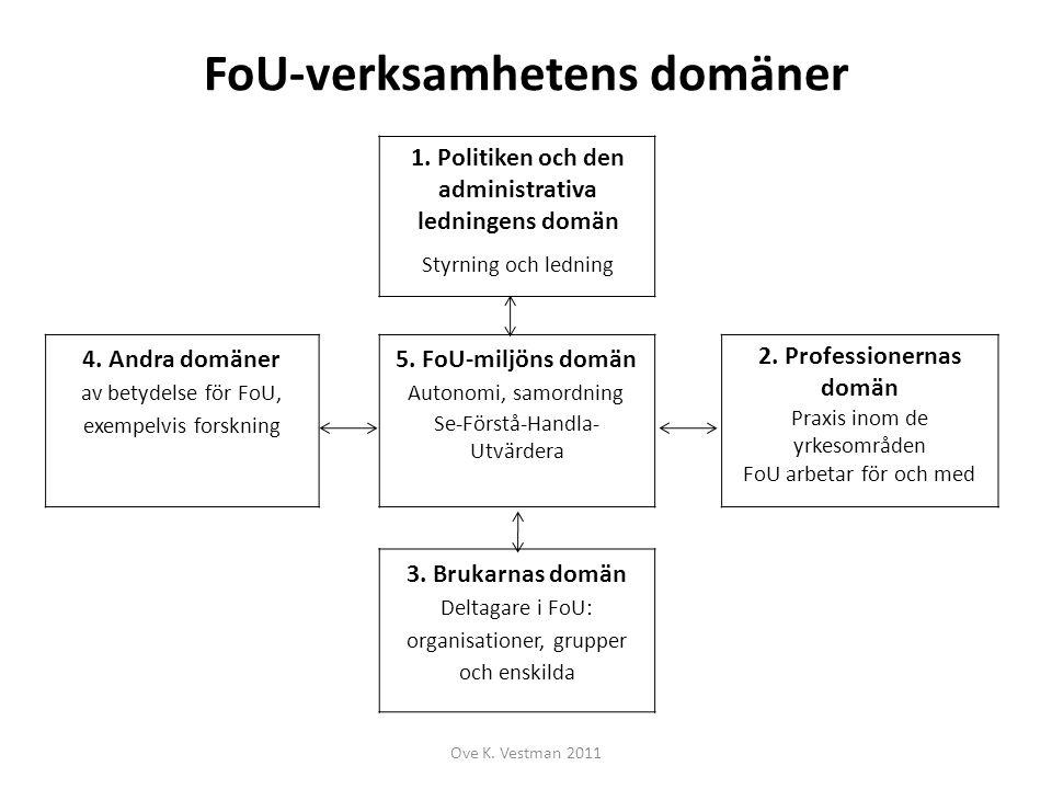 FoU-verksamhetens domäner Ove K. Vestman 2011 1. Politiken och den administrativa ledningens domän Styrning och ledning 4. Andra domäner av betydelse