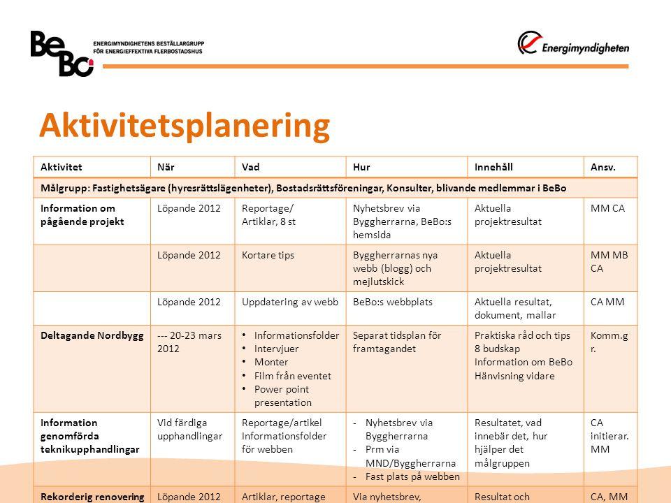 Aktivitetsplanering AktivitetNärVadHurInnehållAnsv. Målgrupp: Fastighetsägare (hyresrättslägenheter), Bostadsrättsföreningar, Konsulter, blivande medl